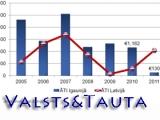 Eiro ieviešana Latvijā NAV ekonomiski izdevīgi